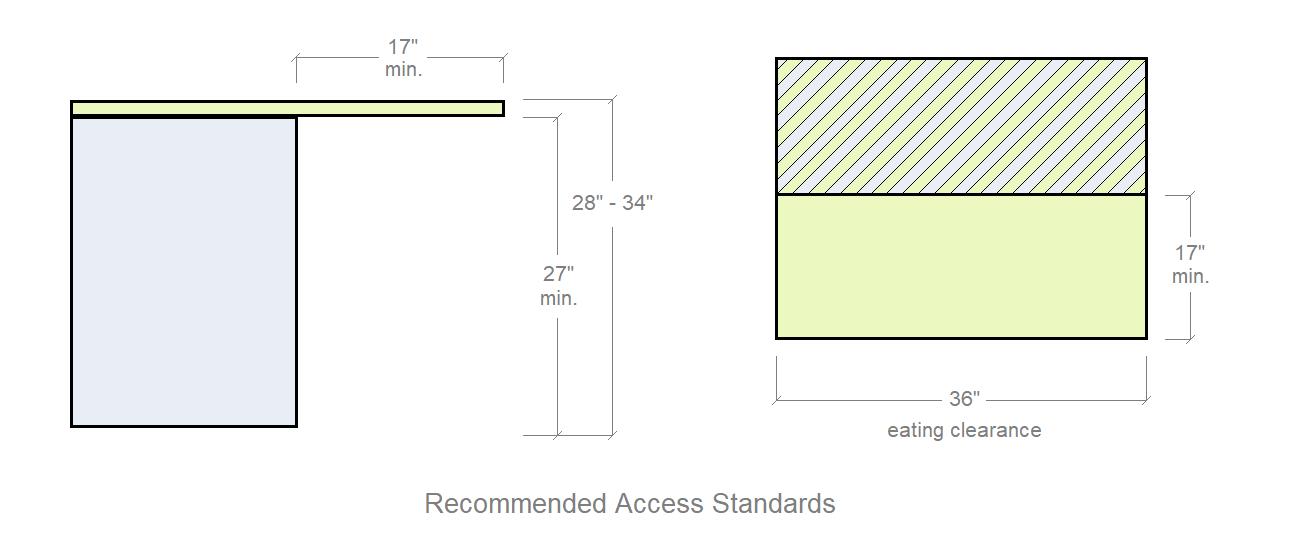 How To Measure Countertop Overhangs 101 | Kitchen Design ...