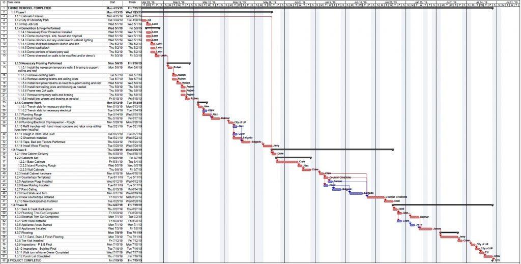 kitchen remodel project plan timeline